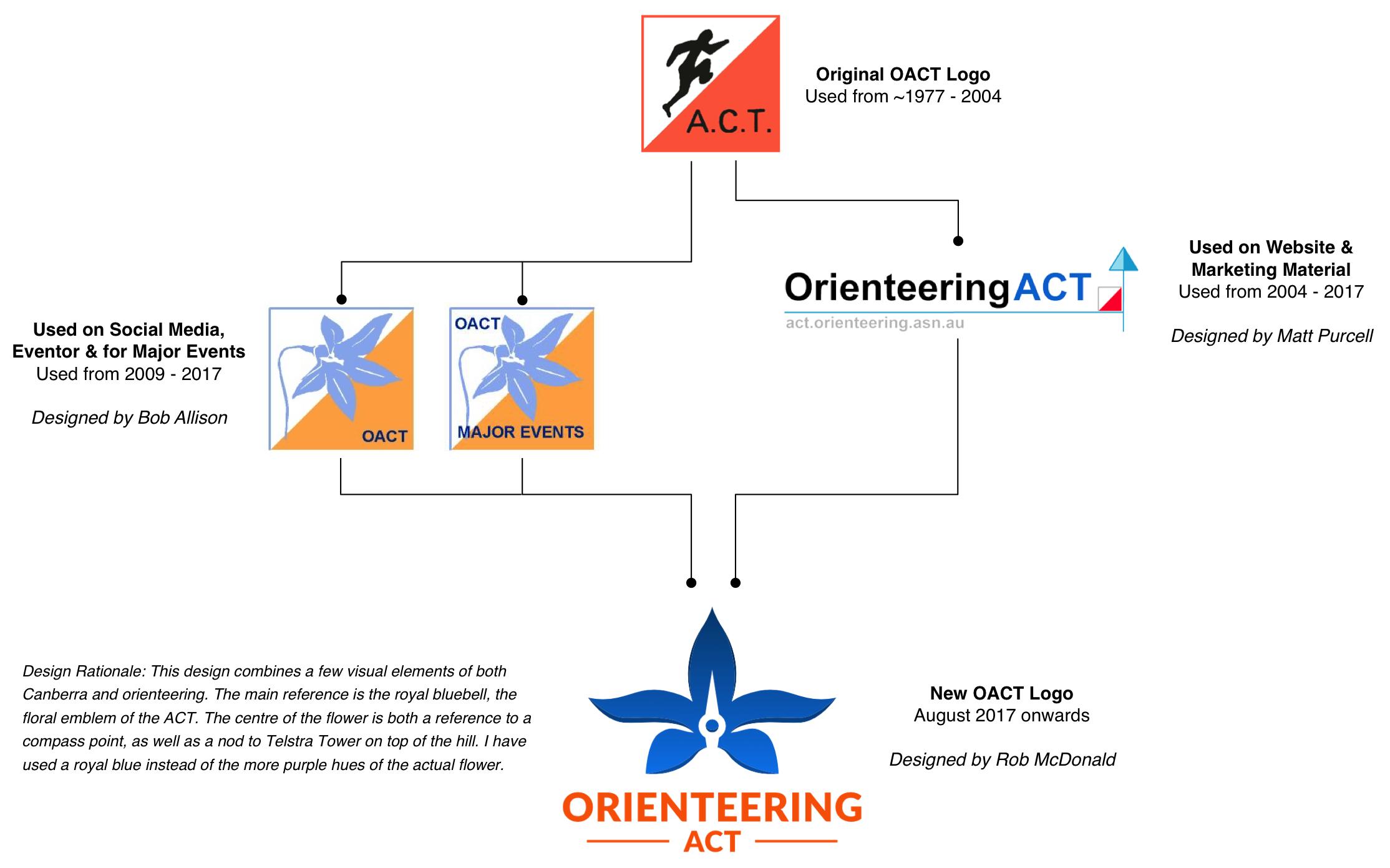 Logo - Orienteering ACT